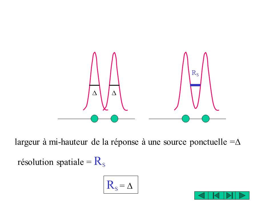 résolution spatiale = R S largeur à mi-hauteur de la réponse à une source ponctuelle =  RSRS R S =   