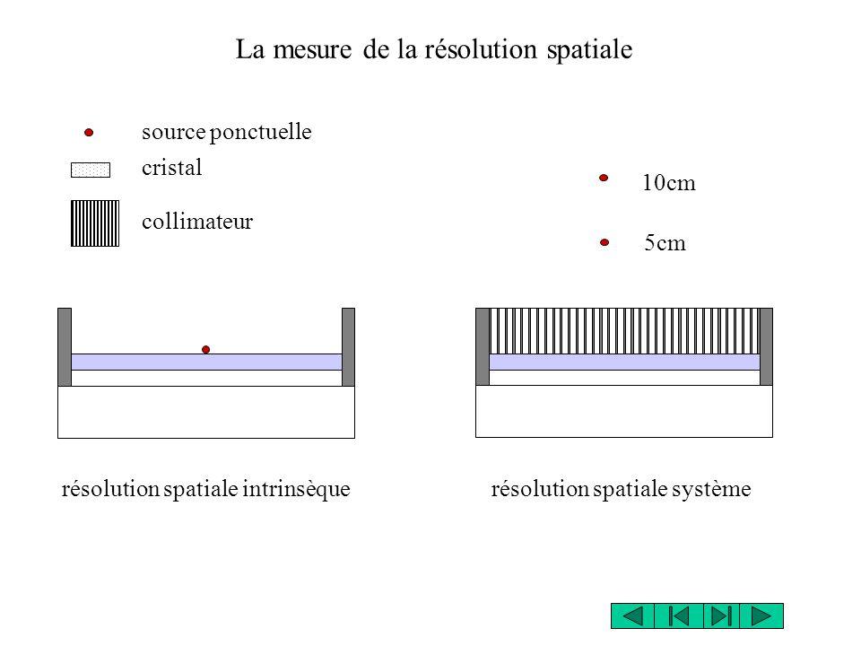 La mesure de la résolution spatiale 10cm 5cm résolution spatiale système source ponctuelle résolution spatiale intrinsèque cristal collimateur