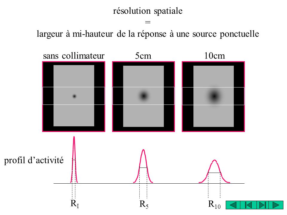 résolution spatiale = largeur à mi-hauteur de la réponse à une source ponctuelle RIRI profil d'activité sans collimateur 5cm 10cm R5R5 R 10