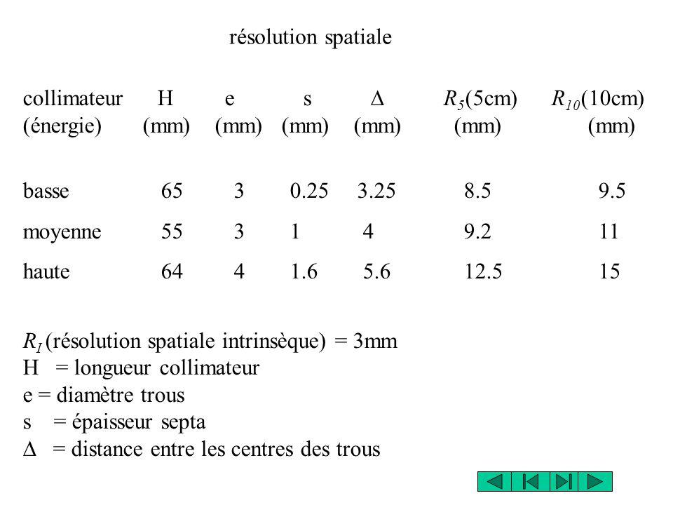 collimateurHe s  R 5 (5cm) R 10 (10cm) (énergie) (mm) (mm) (mm) (mm) (mm) (mm) basse 65 3 0.25 3.25 8.5 9.5 moyenne 55 3 1 4 9.2 11 haute 64 4 1.6 5