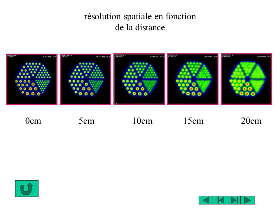 0cm 5cm 10cm 15cm 20cm résolution spatiale en fonction de la distance