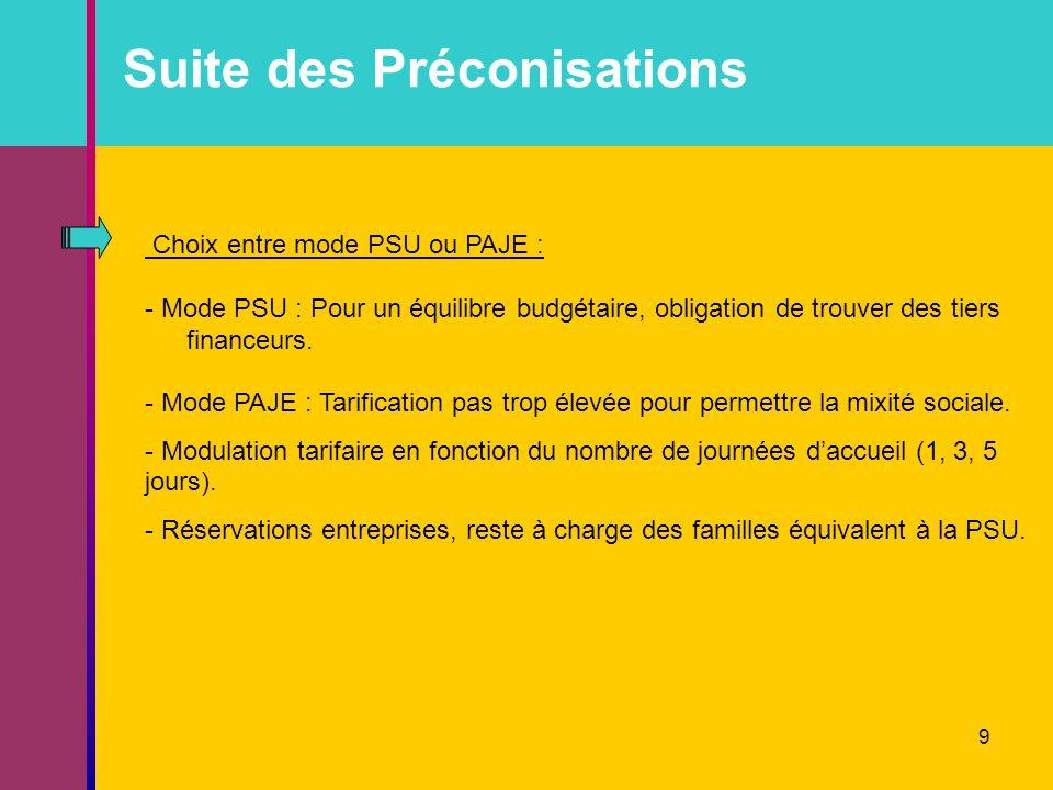 9 Suite des Préconisations Choix entre mode PSU ou PAJE : - Mode PSU : Pour un équilibre budgétaire, obligation de trouver des tiers financeurs.