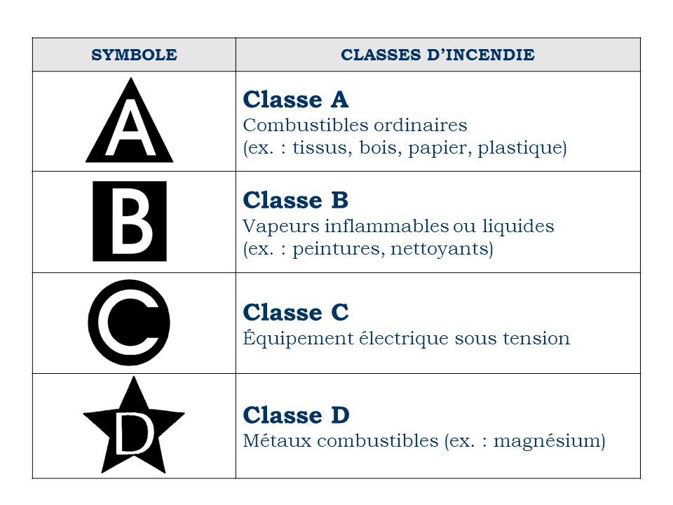 SYMBOLECLASSES D'INCENDIE Classe A Combustibles ordinaires (ex. : tissus, bois, papier, plastique) Classe B Vapeurs inflammables ou liquides (ex. : pe