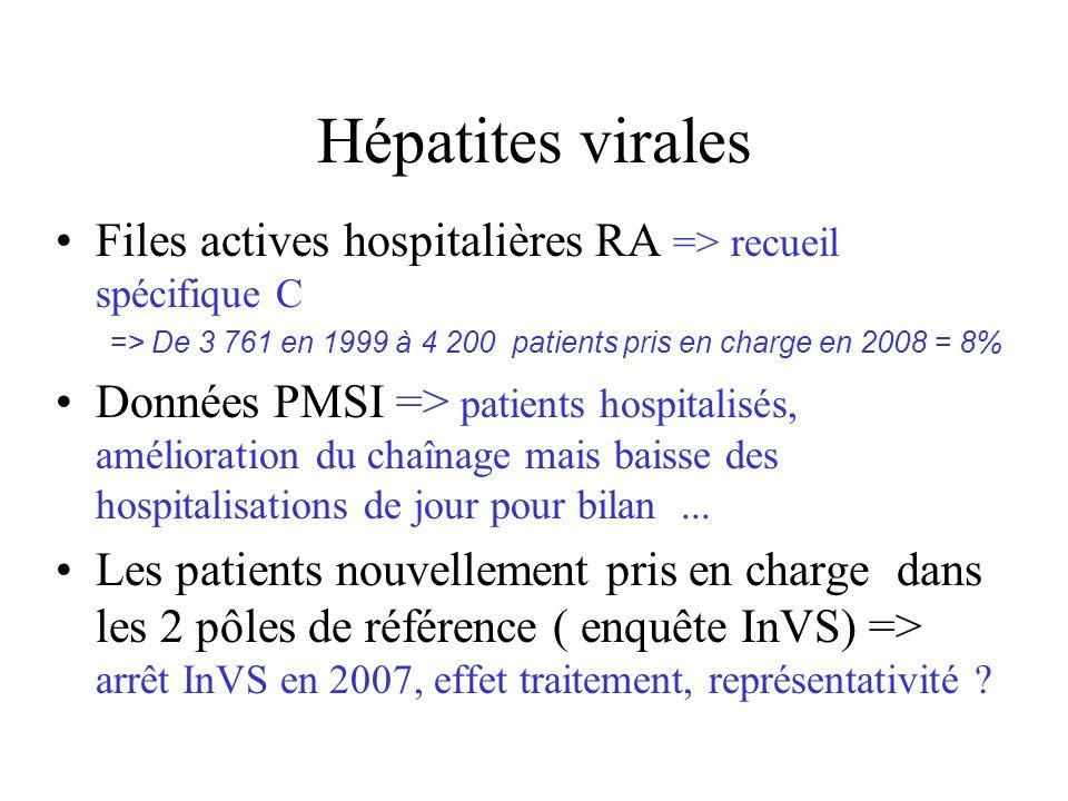 Hépatites virales Files actives hospitalières RA => recueil spécifique C => De 3 761 en 1999 à 4 200 patients pris en charge en 2008 = 8% Données PMSI => patients hospitalisés, amélioration du chaînage mais baisse des hospitalisations de jour pour bilan...