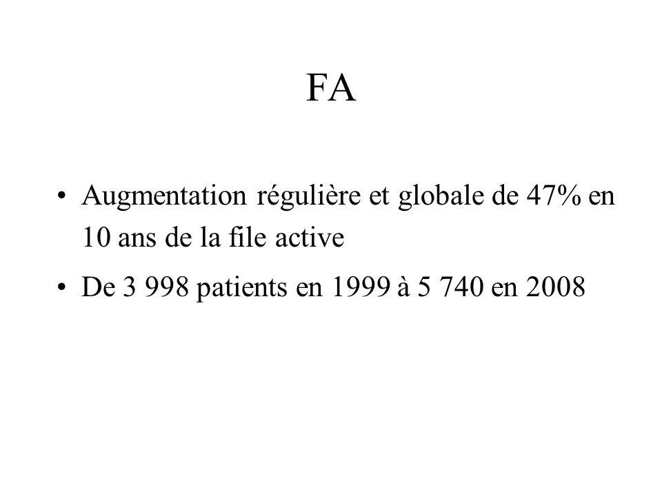 FA Augmentation régulière et globale de 47% en 10 ans de la file active De 3 998 patients en 1999 à 5 740 en 2008