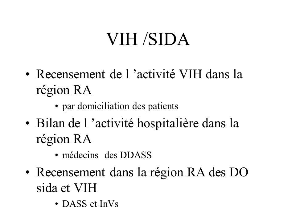 VIH /SIDA Recensement de l 'activité VIH dans la région RA par domiciliation des patients Bilan de l 'activité hospitalière dans la région RA médecins des DDASS Recensement dans la région RA des DO sida et VIH DASS et InVs