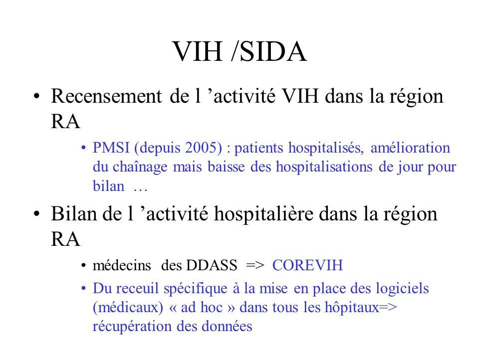 VIH /SIDA Recensement de l 'activité VIH dans la région RA PMSI (depuis 2005) : patients hospitalisés, amélioration du chaînage mais baisse des hospitalisations de jour pour bilan … Bilan de l 'activité hospitalière dans la région RA médecins des DDASS => COREVIH Du receuil spécifique à la mise en place des logiciels (médicaux) « ad hoc » dans tous les hôpitaux=> récupération des données