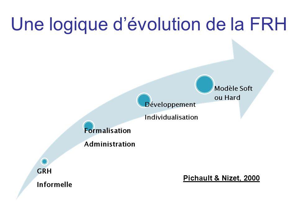 Pichault & Nizet, 2000 Une logique d'évolution de la FRH