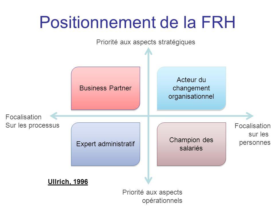 Quelle contribution stratégique de la FRH .