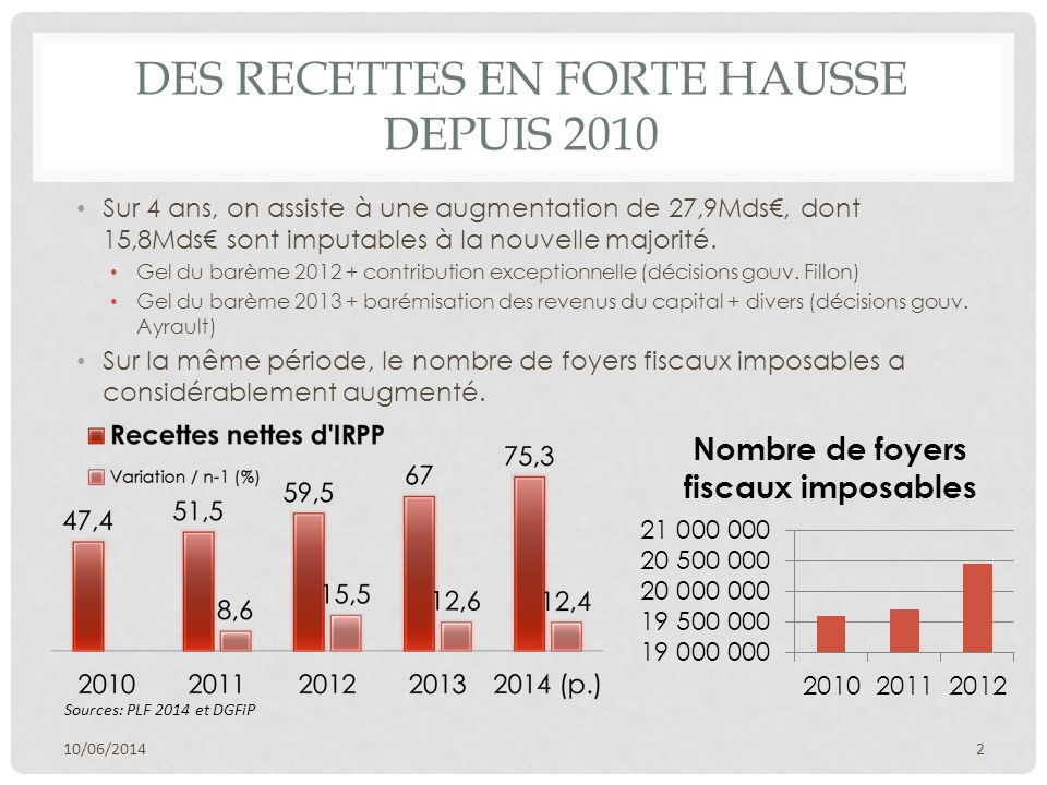 DES RECETTES EN FORTE HAUSSE DEPUIS 2010 Sur 4 ans, on assiste à une augmentation de 27,9Mds€, dont 15,8Mds€ sont imputables à la nouvelle majorité.