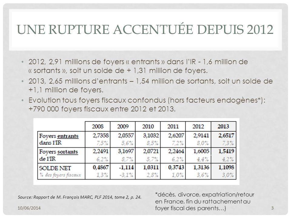 UNE RUPTURE ACCENTUÉE DEPUIS 2012 2012, 2,91 millions de foyers « entrants » dans l'IR - 1,6 million de « sortants », soit un solde de + 1,31 million de foyers.