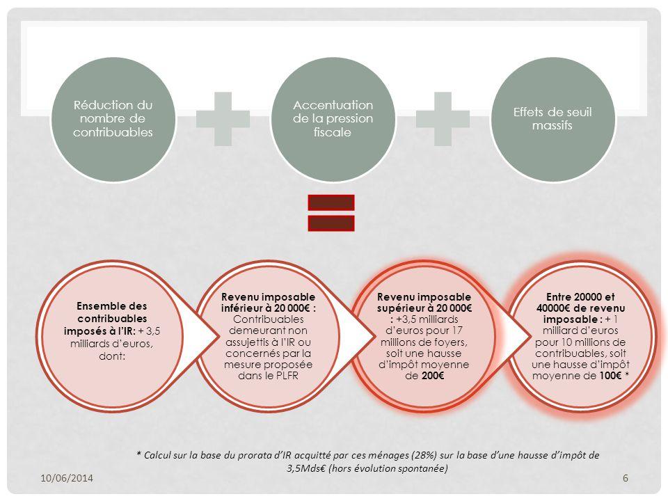Réduction du nombre de contribuables Accentuation de la pression fiscale Effets de seuil massifs 10/06/20146 Entre 20000 et 40000€ de revenu imposable : + 1 milliard d'euros pour 10 millions de contribuables, soit une hausse d'impôt moyenne de 100€ * Revenu imposable supérieur à 20 000€ : +3,5 milliards d'euros pour 17 millions de foyers, soit une hausse d'impôt moyenne de 200€ Revenu imposable inférieur à 20 000€ : Contribuables demeurant non assujettis à l'IR ou concernés par la mesure proposée dans le PLFR Ensemble des contribuables imposés à l'IR: + 3,5 milliards d'euros, dont: * Calcul sur la base du prorata d'IR acquitté par ces ménages (28%) sur la base d'une hausse d'impôt de 3,5Mds€ (hors évolution spontanée)