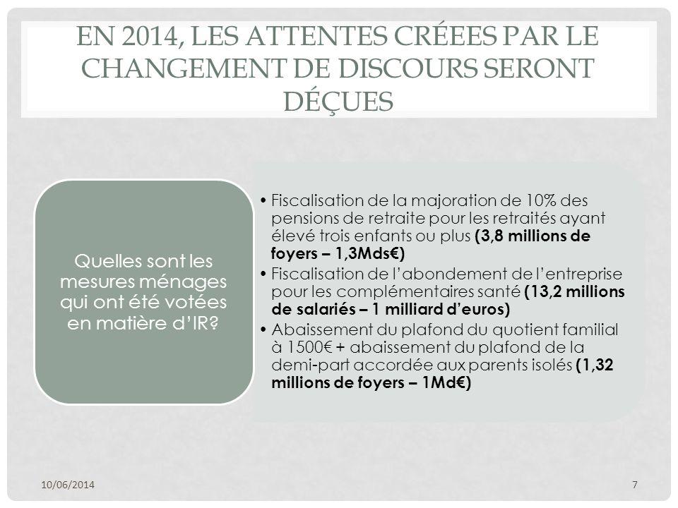 EN 2014, LES ATTENTES CRÉEES PAR LE CHANGEMENT DE DISCOURS SERONT DÉÇUES Fiscalisation de la majoration de 10% des pensions de retraite pour les retraités ayant élevé trois enfants ou plus (3,8 millions de foyers – 1,3Mds€) Fiscalisation de l'abondement de l'entreprise pour les complémentaires santé (13,2 millions de salariés – 1 milliard d'euros) Abaissement du plafond du quotient familial à 1500€ + abaissement du plafond de la demi-part accordée aux parents isolés (1,32 millions de foyers – 1Md€) Quelles sont les mesures ménages qui ont été votées en matière d'IR.