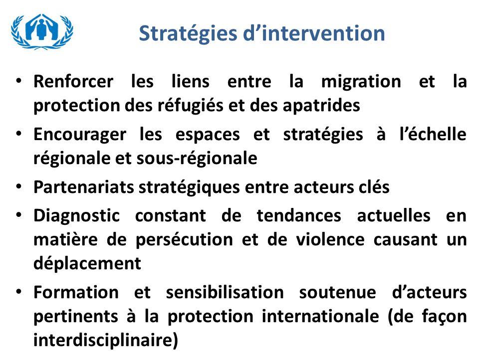 Stratégies d'intervention Renforcer les liens entre la migration et la protection des réfugiés et des apatrides Encourager les espaces et stratégies à l'échelle régionale et sous-régionale Partenariats stratégiques entre acteurs clés Diagnostic constant de tendances actuelles en matière de persécution et de violence causant un déplacement Formation et sensibilisation soutenue d'acteurs pertinents à la protection internationale (de façon interdisciplinaire)