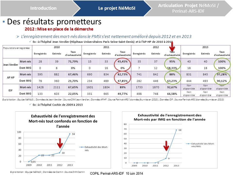 Des résultats prometteurs  L'enregistrement des mort-nés dans le PMSI s'est nettement amélioré depuis 2012 et en 2013 Ex : à l'hôpital Jean Verdier (