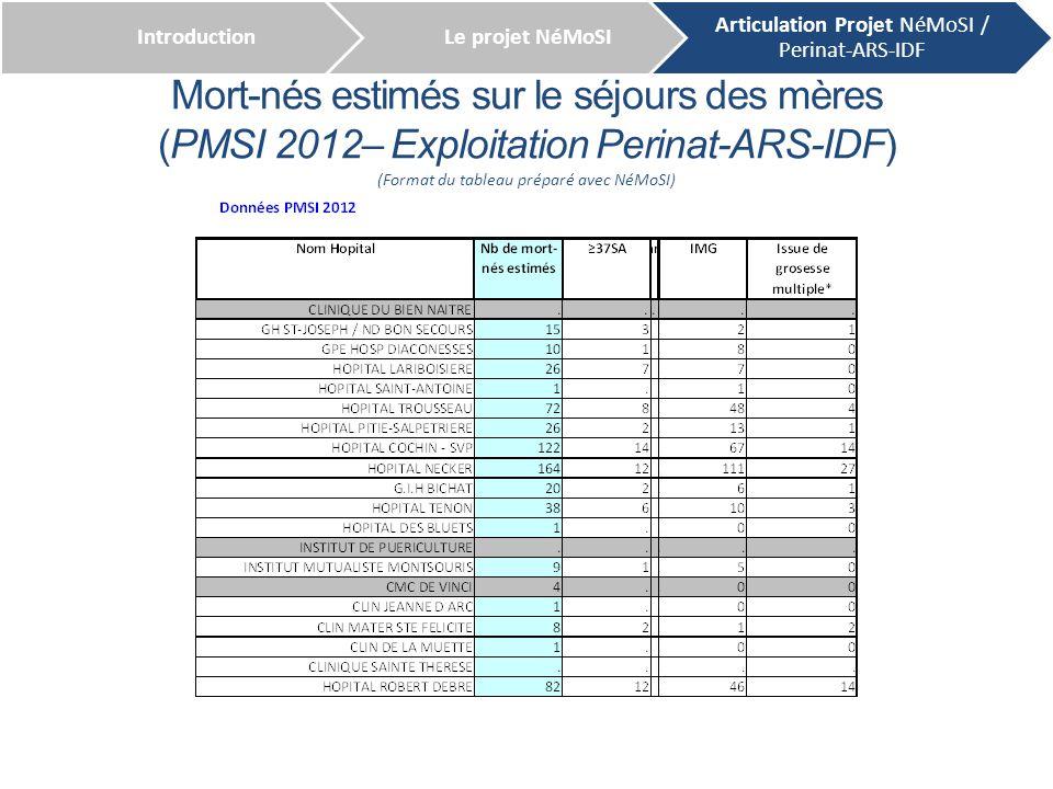 Séjours de mort-nés (PMSi 2012- Exploitation Perinat-ARS-IDF ) IntroductionLe projet NéMoSI Articulation Projet NéMoSI / Perinat-ARS-IDF (Format du tableau préparé avec NéMoSI)
