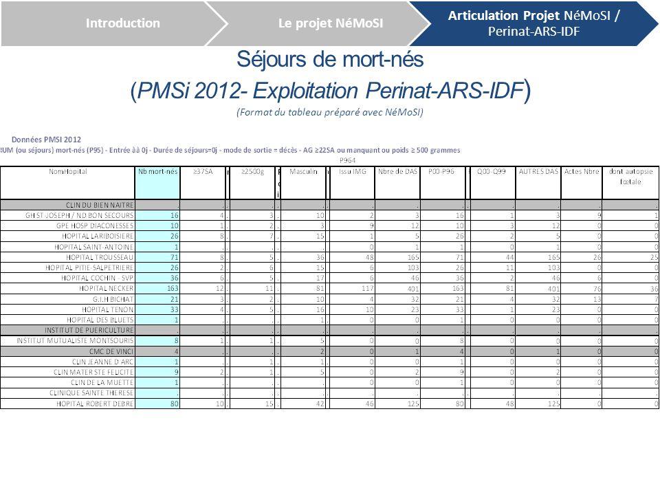 Séjours de mort-nés (PMSi 2012- Exploitation Perinat-ARS-IDF ) IntroductionLe projet NéMoSI Articulation Projet NéMoSI / Perinat-ARS-IDF (Format du ta