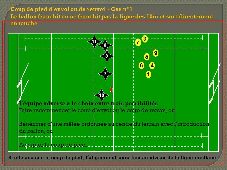 6 7 9 3 5 1 4 Coup de pied d'envoi ou de renvoi - Cas n°1 Le ballon franchit ou ne franchit pas la ligne des 10m et sort directement en touche 10 7 8 11 6 l'équipe adverse a le choix entre trois possibilités Faire recommencer le coup d'envoi ou le coup de renvoi, ou Bénéficier d'une mêlée ordonnée au centre du terrain avec l'introduction du ballon, ou Accepter le coup de pied.