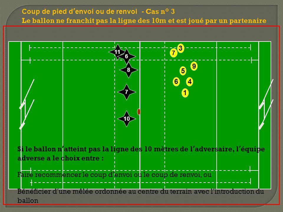 6 7 9 3 5 1 4 Coup de pied d'envoi ou de renvoi - Cas n° 3 Le ballon ne franchit pas la ligne des 10m et est joué par un partenaire 8 11 6 10 7 Si le ballon n'atteint pas la ligne des 10 mètres de l'adversaire, l'équipe adverse a le choix entre : Faire recommencer le coup d'envoi ou le coup de renvoi, ou Bénéficier d'une mêlée ordonnée au centre du terrain avec l'introduction du ballon