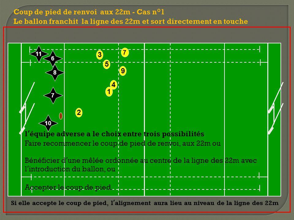 2 7 9 3 5 1 4 Coup de pied de renvoi aux 22m - Cas n°1 Le ballon franchit la ligne des 22m et sort directement en touche 10 7 8 11 6 l'équipe adverse a le choix entre trois possibilités Faire recommencer le coup de pied de renvoi, aux 22m ou Bénéficier d'une mêlée ordonnée au centre de la ligne des 22m avec l'introduction du ballon, ou Accepter le coup de pied.