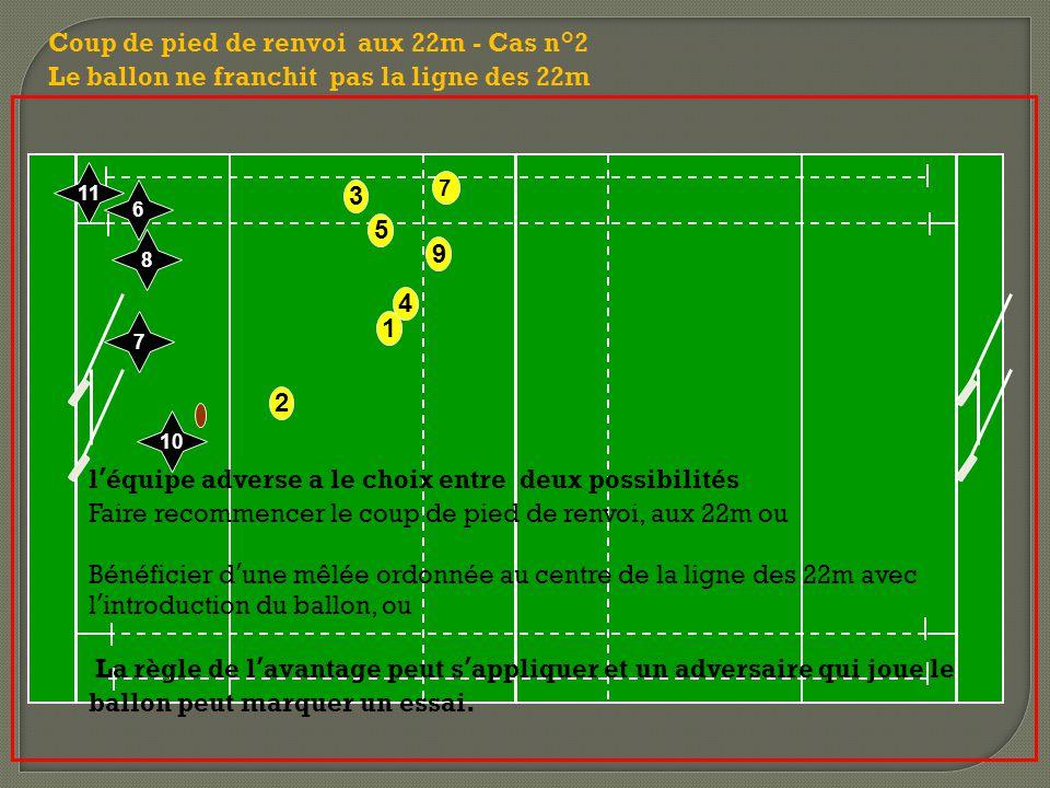 2 7 9 3 5 1 4 Coup de pied de renvoi aux 22m - Cas n°2 Le ballon ne franchit pas la ligne des 22m 10 7 8 11 6 l'équipe adverse a le choix entre deux possibilités Faire recommencer le coup de pied de renvoi, aux 22m ou Bénéficier d'une mêlée ordonnée au centre de la ligne des 22m avec l'introduction du ballon, ou La règle de l'avantage peut s'appliquer et un adversaire qui joue le ballon peut marquer un essai.
