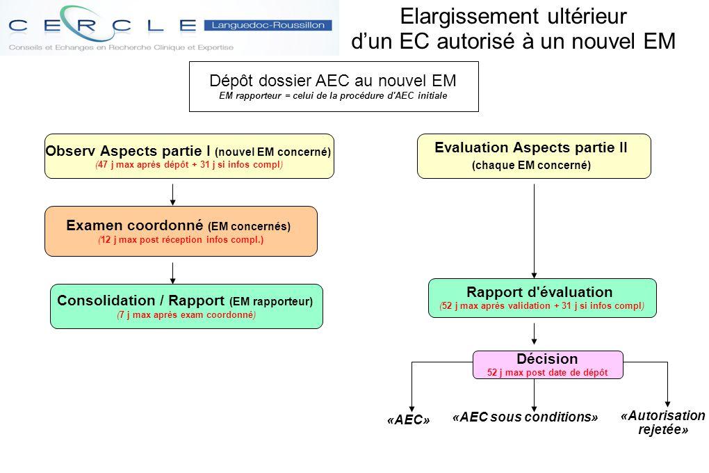 Elargissement ultérieur d'un EC autorisé à un nouvel EM «AEC» «AEC sous conditions» «Autorisation rejetée» Dépôt dossier AEC au nouvel EM EM rapporteu