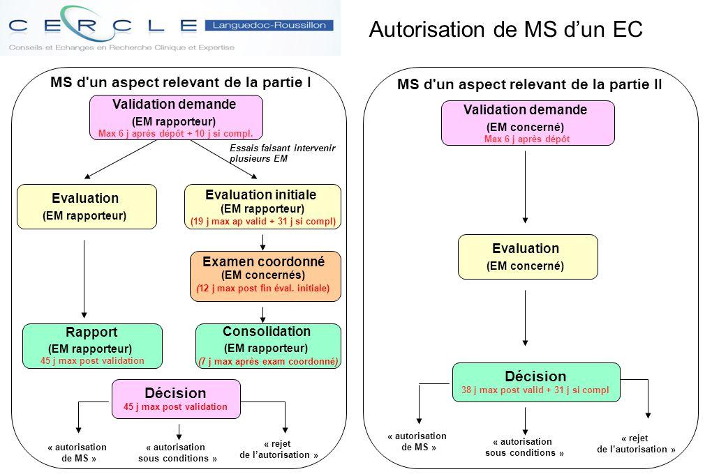 Autorisation de MS d'un EC « autorisation de MS » « autorisation sous conditions » « rejet de l'autorisation » MS d'un aspect relevant de la partie I