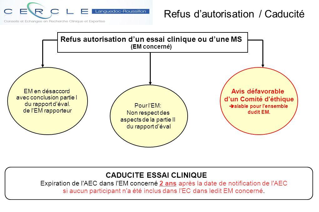 Refus autorisation d'un essai clinique ou d'une MS (EM concerné) Refus d'autorisation / Caducité EM en désaccord avec conclusion partie I du rapport d