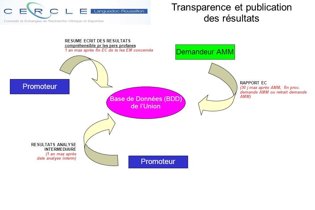 Transparence et publication des résultats Promoteur Demandeur AMM Promoteur RESUME ECRIT DES RESULTATS compréhensible pr les pers profanes 1 an max ap