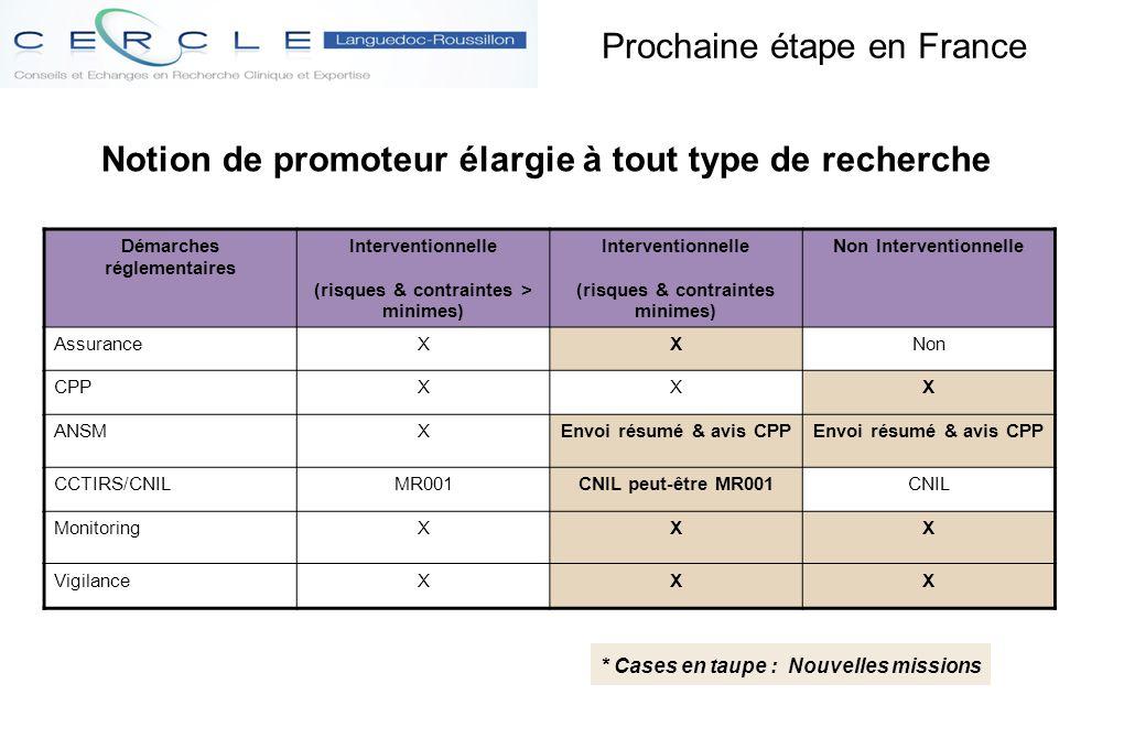 Prochaine étape en France Démarches réglementaires Interventionnelle (risques & contraintes > minimes) Interventionnelle (risques & contraintes minime