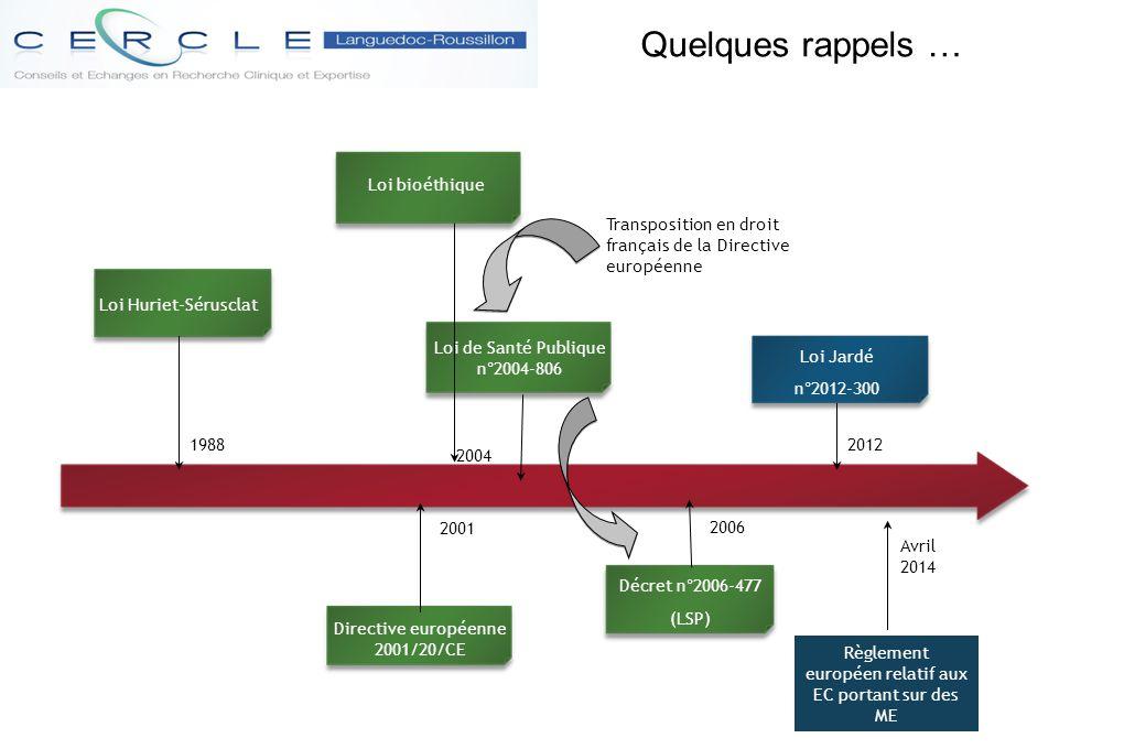 Prochaine étape en France Démarches réglementaires Interventionnelle (risques & contraintes > minimes) Interventionnelle (risques & contraintes minimes) Non Interventionnelle AssuranceXXNon CPPXXX ANSMXEnvoi résumé & avis CPP CCTIRS/CNILMR001CNIL peut-être MR001CNIL MonitoringXXX VigilanceXXX Notion de promoteur élargie à tout type de recherche * Cases en taupe : Nouvelles missions