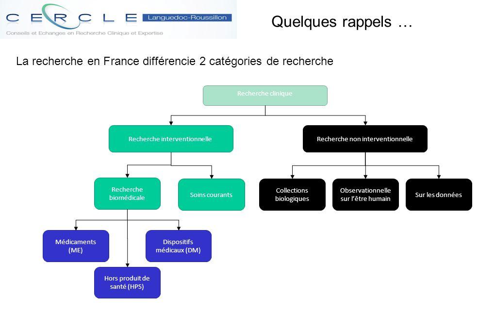 La recherche en France différencie 2 catégories de recherche Quelques rappels … Recherche clinique Recherche non interventionnelle Recherche biomédica