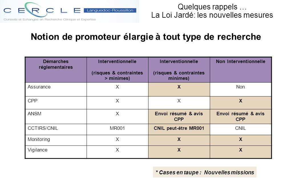 * Cases en taupe : Nouvelles missions Notion de promoteur élargie à tout type de recherche Démarches réglementaires Interventionnelle (risques & contr