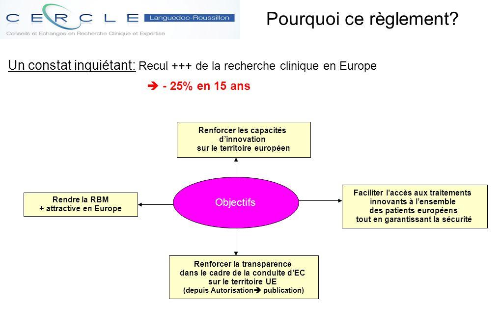 Pourquoi ce règlement? Un constat inquiétant: Recul +++ de la recherche clinique en Europe  - 25% en 15 ans Objectifs Rendre la RBM + attractive en E