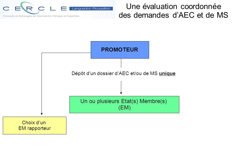 Procédure de demande d'AEC (1) Validation demande (EM rapporteur) Max 10 j après dépôt + 10 j si dmd complément Evaluation demande (EM rapporteur)  Aspects partie I : Protection participants, CE, fabric et étiquetage, brochure pour inv.
