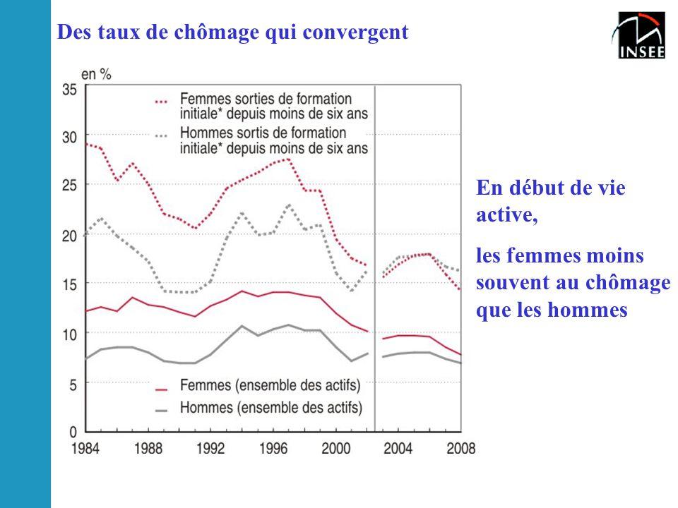 Des taux de chômage qui convergent En début de vie active, les femmes moins souvent au chômage que les hommes