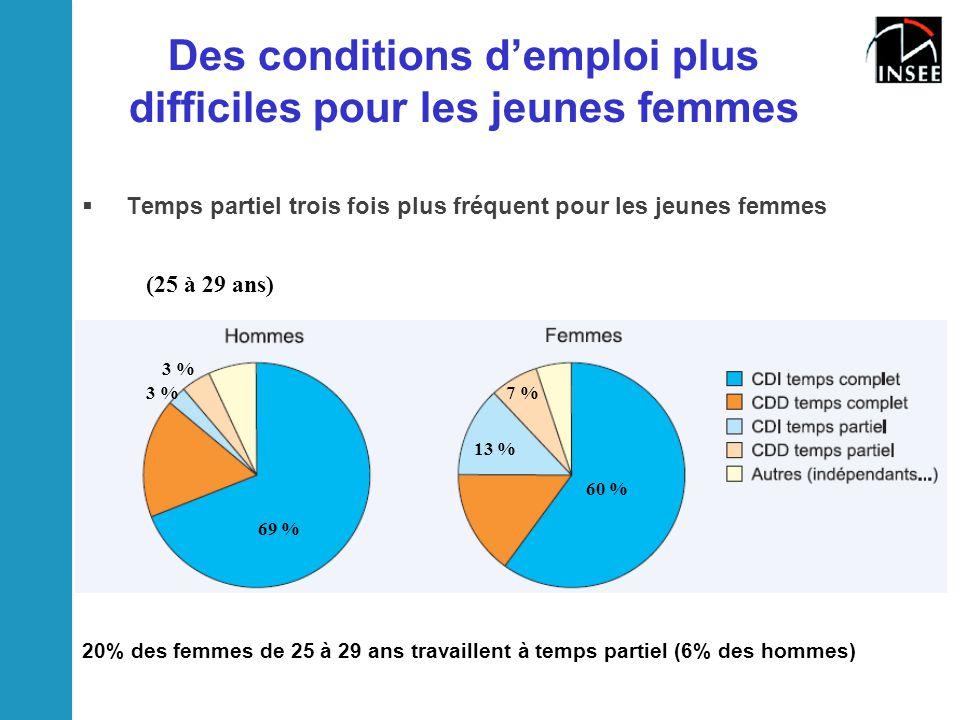 Des conditions d'emploi plus difficiles pour les jeunes femmes  Temps partiel trois fois plus fréquent pour les jeunes femmes 20% des femmes de 25 à