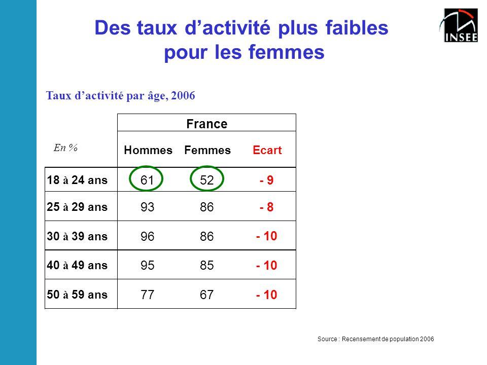 Des taux d'activité plus faibles pour les femmes Source : Recensement de population 2006 HommesFemmesEcartHommesFemmesEcart 18 à 24 ans 6152 - 9 5950