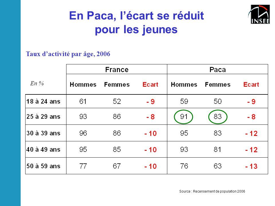 En Paca, l'écart se réduit pour les jeunes Source : Recensement de population 2006 Taux d'activité par âge, 2006 En %