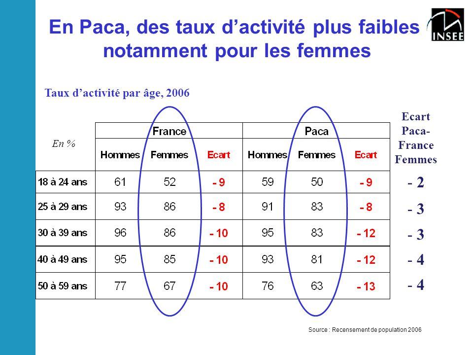 En Paca, des taux d'activité plus faibles notamment pour les femmes Source : Recensement de population 2006 Taux d'activité par âge, 2006 En % Ecart P