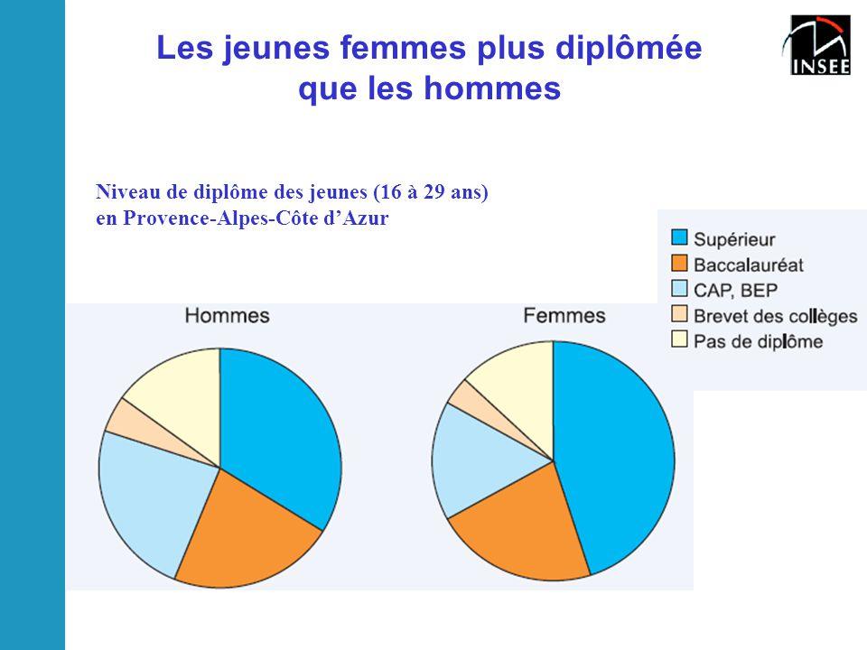 Les jeunes femmes plus diplômée que les hommes Niveau de diplôme des jeunes (16 à 29 ans) en Provence-Alpes-Côte d'Azur
