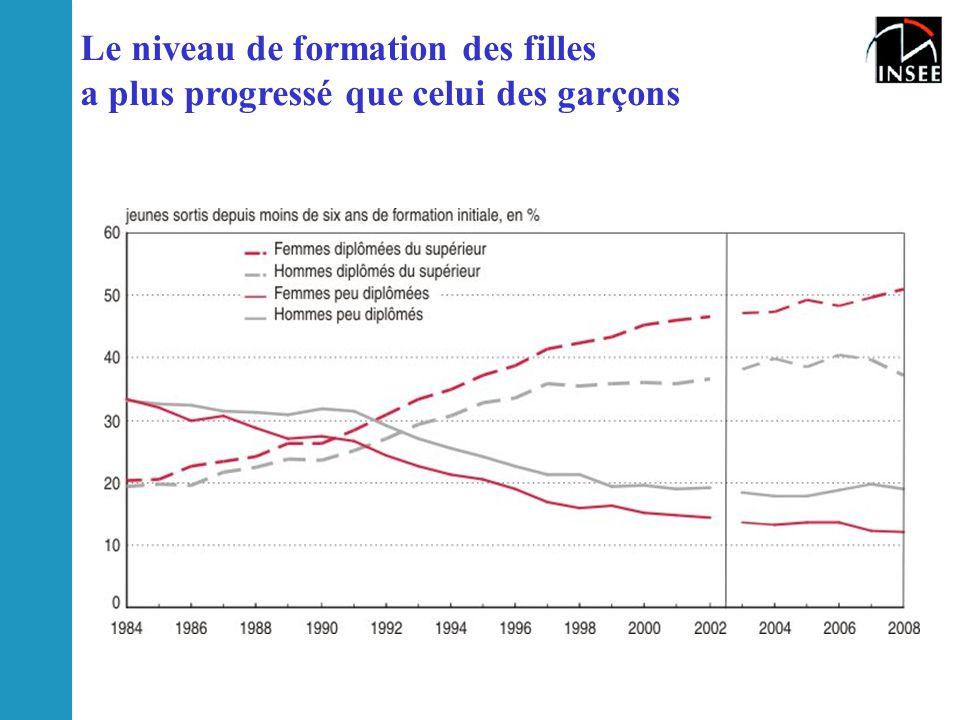 Le niveau de formation des filles a plus progressé que celui des garçons