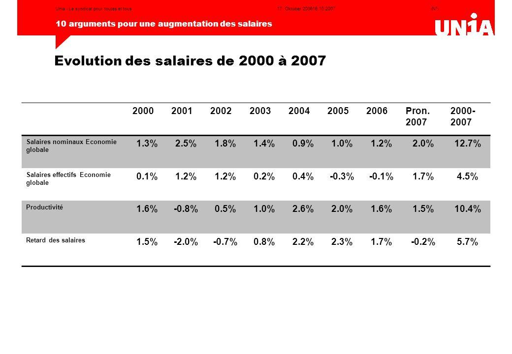 ‹N°› 10 arguments pour une augmentation des salaires 17. Oktober 200616.10.2007Unia - Le syndicat pour toutes et tous Evolution des salaires de 2000 à