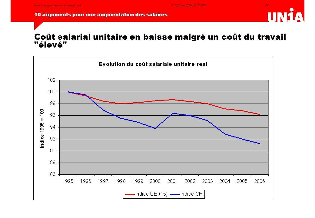 ‹N°› 10 arguments pour une augmentation des salaires 17. Oktober 200616.10.2007Unia - Le syndicat pour toutes et tous Coût salarial unitaire en baisse