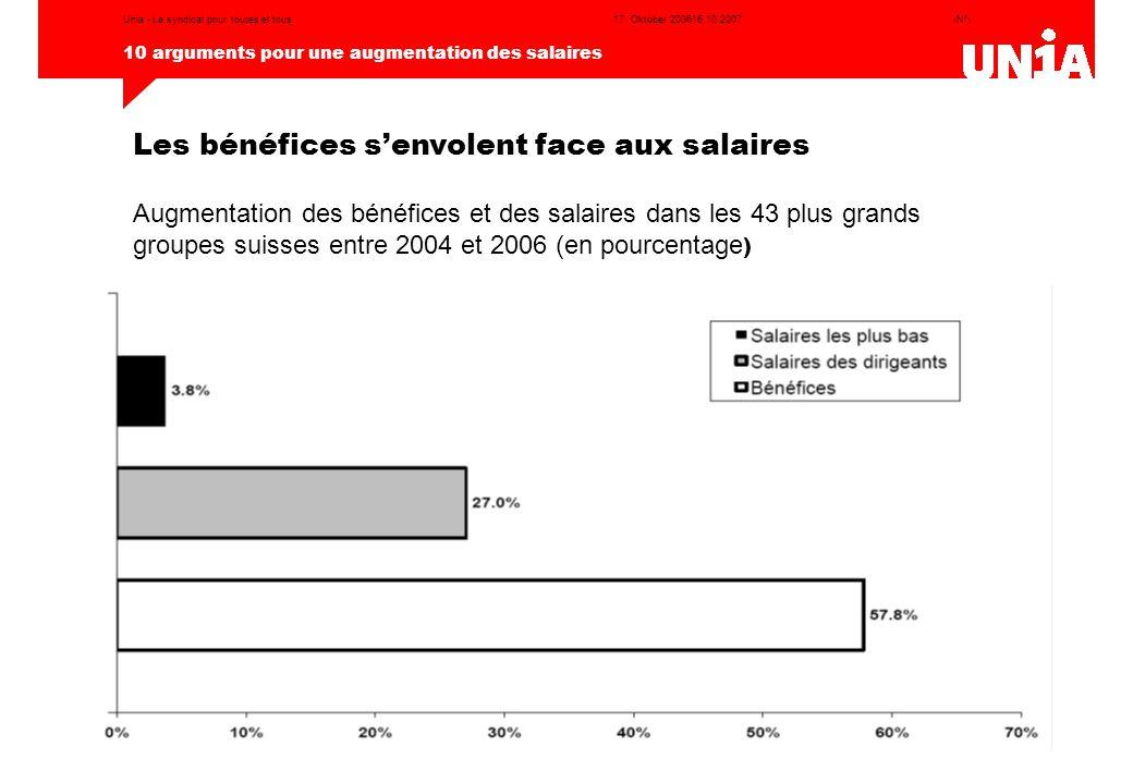 ‹N°› 10 arguments pour une augmentation des salaires 17. Oktober 200616.10.2007Unia - Le syndicat pour toutes et tous Augmentation des bénéfices et de