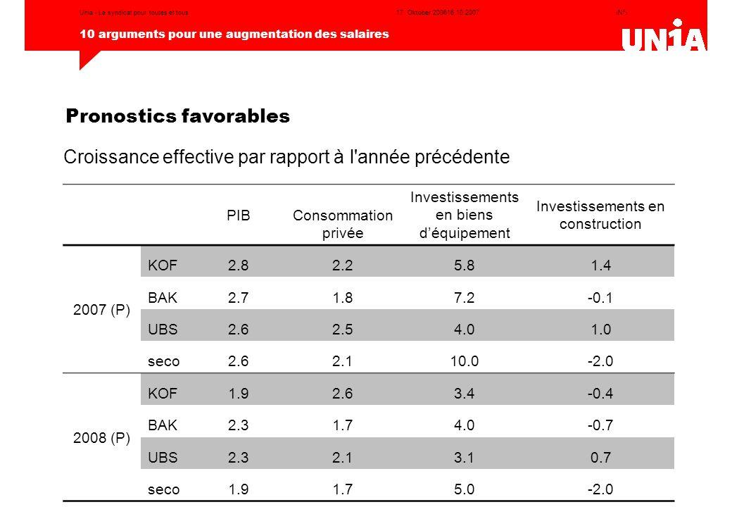 ‹N°› 10 arguments pour une augmentation des salaires 17. Oktober 200616.10.2007Unia - Le syndicat pour toutes et tous Pronostics favorables Croissance