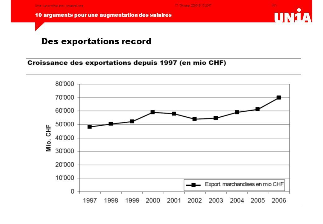 ‹N°› 10 arguments pour une augmentation des salaires 17. Oktober 200616.10.2007Unia - Le syndicat pour toutes et tous Des exportations record