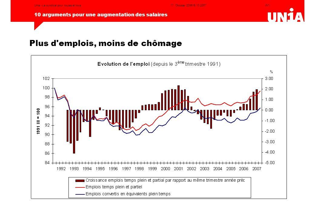 ‹N°› 10 arguments pour une augmentation des salaires 17. Oktober 200616.10.2007Unia - Le syndicat pour toutes et tous Plus d'emplois, moins de chômage