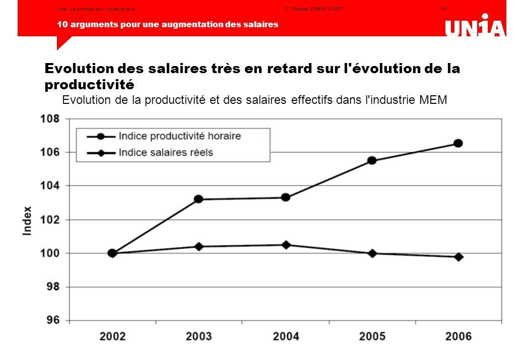 ‹N°› 10 arguments pour une augmentation des salaires 17. Oktober 200616.10.2007Unia - Le syndicat pour toutes et tous Evolution des salaires très en r
