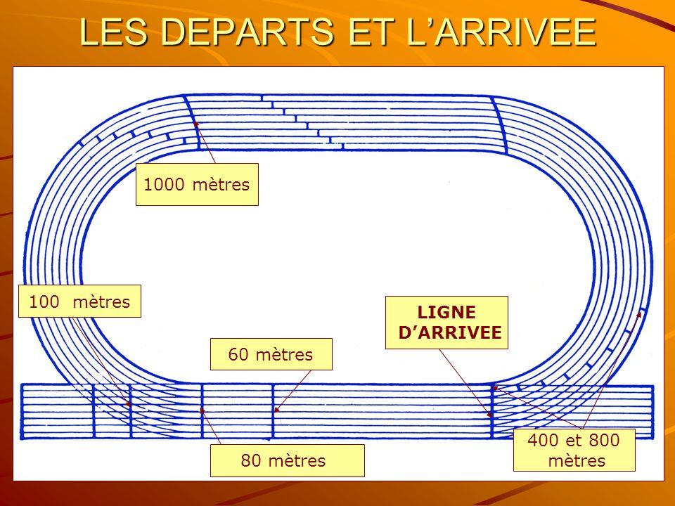 3 LES DIMENSIONS Piste de 400 m mesurée à 30 cm de la lice (1 er couloir) Largeur d'un couloir de 1,22 à 1,25 m Utilisation corde à gauche